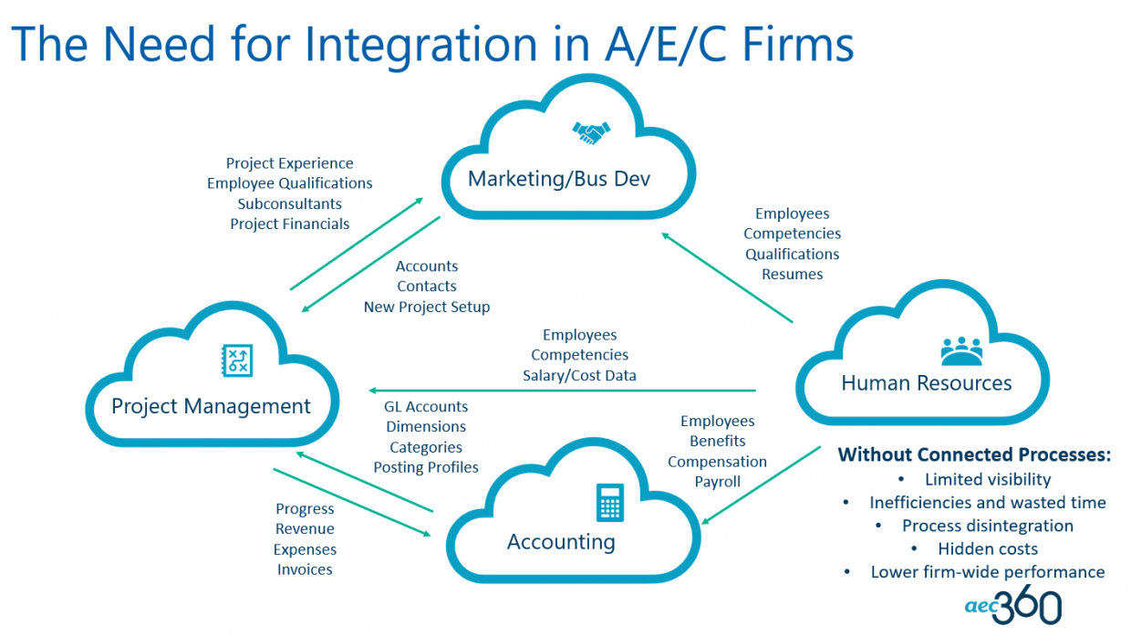 Integration in A/E/C Firms